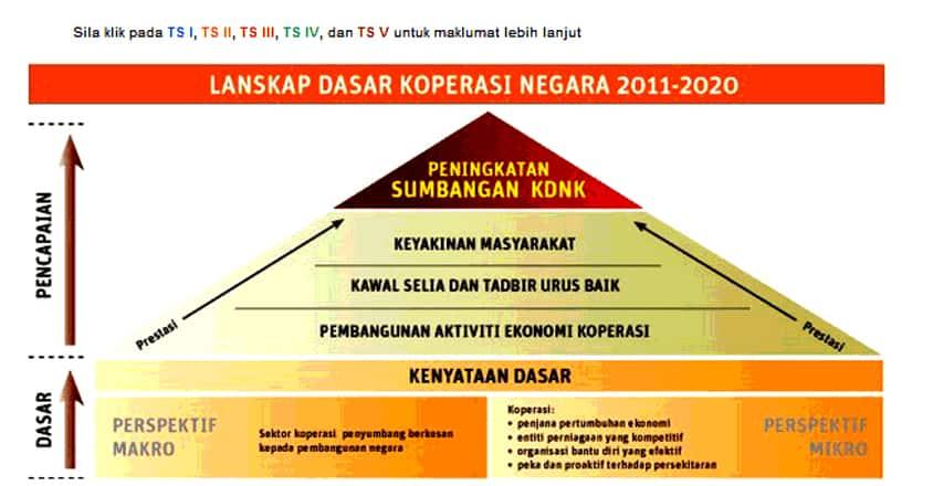 dasar koperasi negara